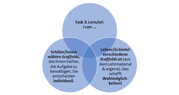 Grafik_Individualisierung durch Scaffolding